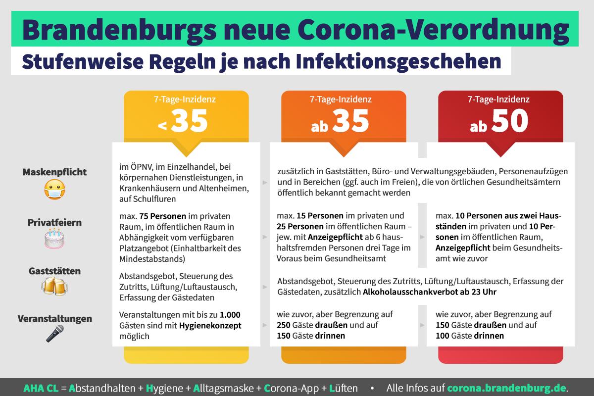 Corona-Stufen, Grafik: Staatskanzlei
