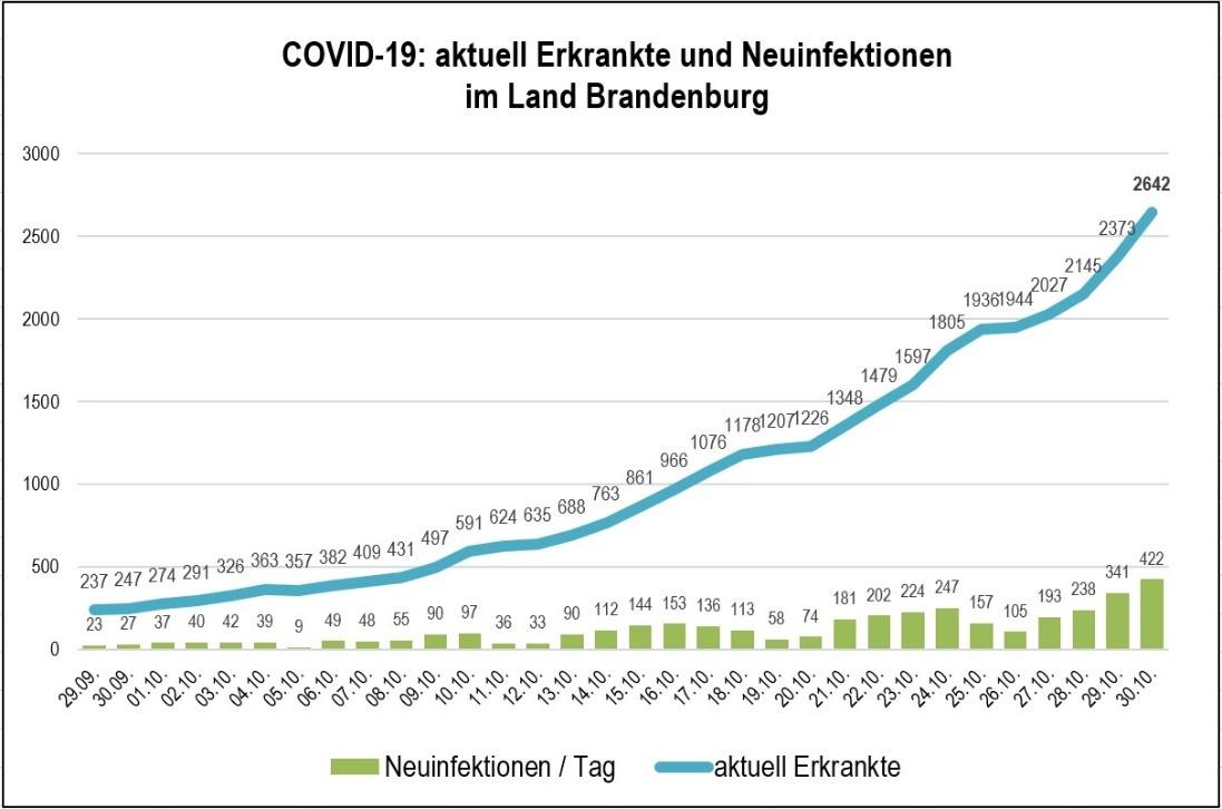 Grafik zu COVID 19