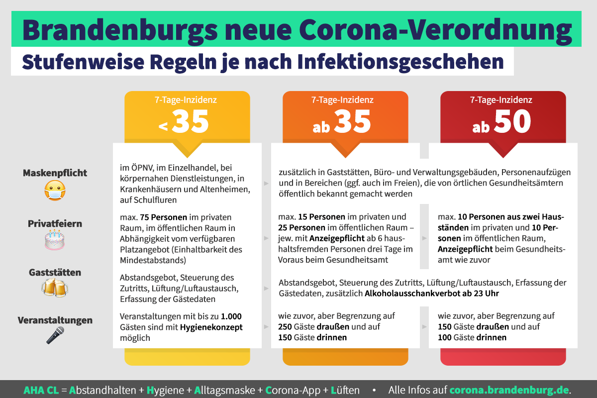 https://www.brandenburg.de/sixcms/media.php/lbm1.a.1102.de/fb-corona-stufen.png